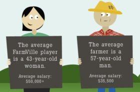 Farmville vs Real Farming