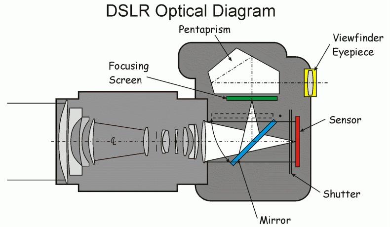 dslr-optical-diagram
